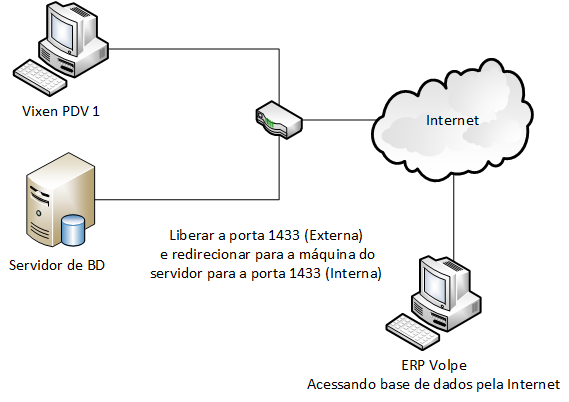 Regra de acesso remoto ao banco de dados do sistema Volpe.