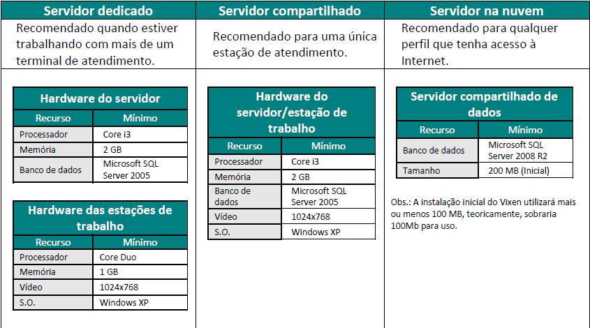 Requisitos de instalação do sistema Vixen e o Volpe.
