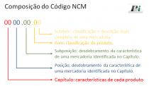 Código NCM. entenda como é composto o código NCM