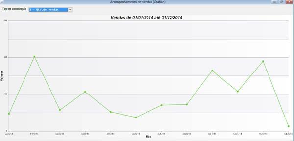 Realizar acompanhamento de vendas pelo sistema Volpe Lite.